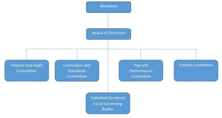 Single academy funding agreement
